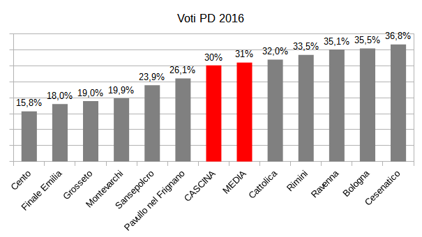 voti PD 2016